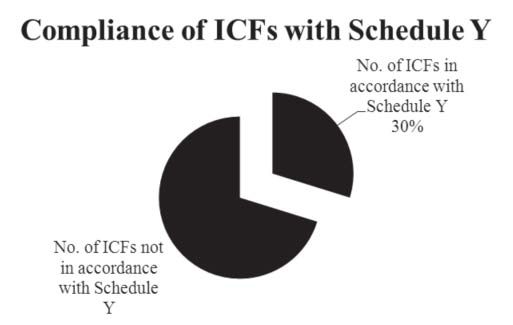 compliance_of_icf