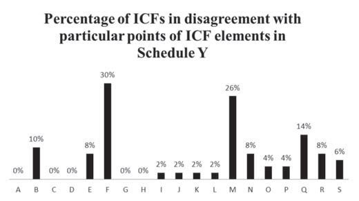 percentage_of_icfs