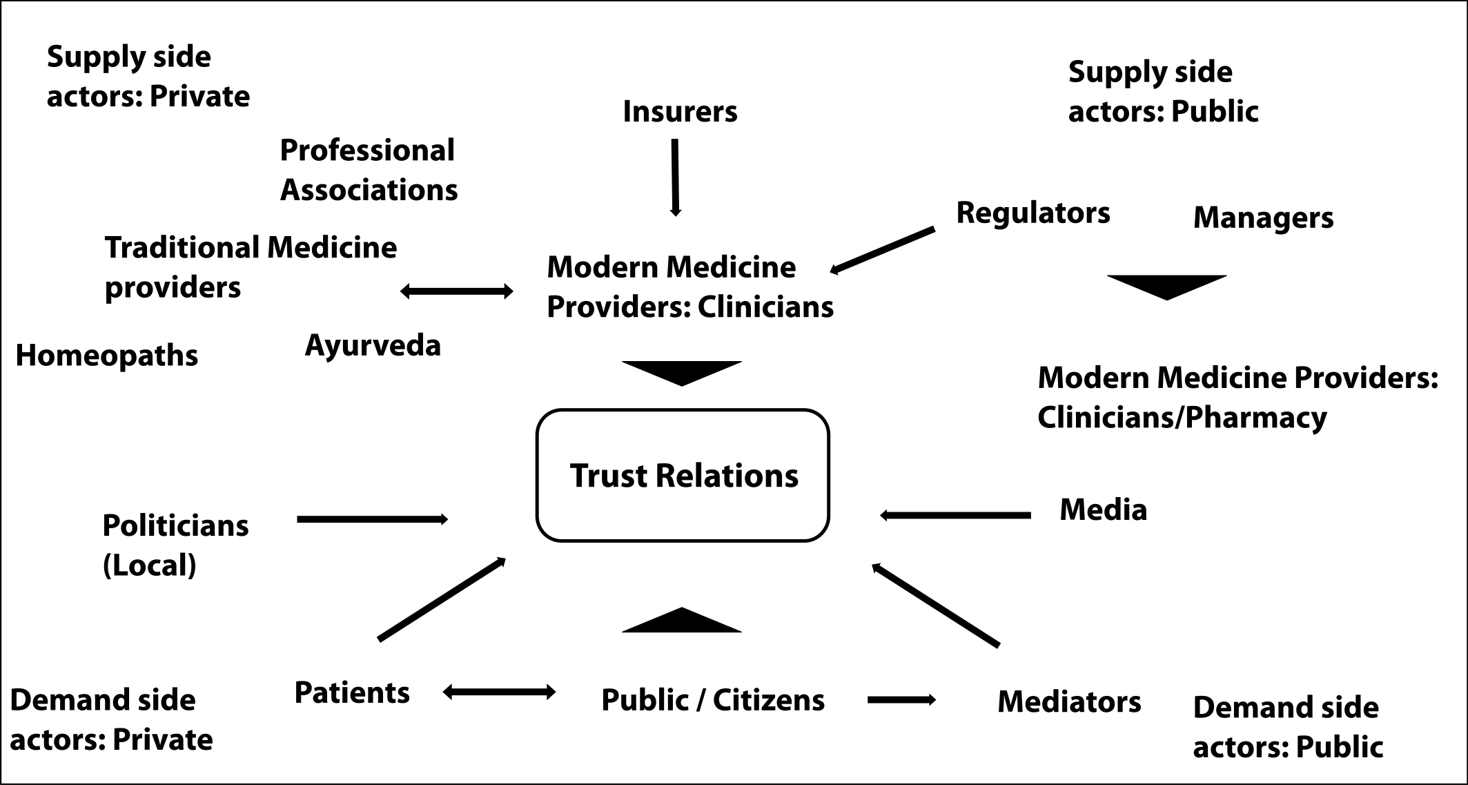Trust and trust relations from the providers' perspective ...