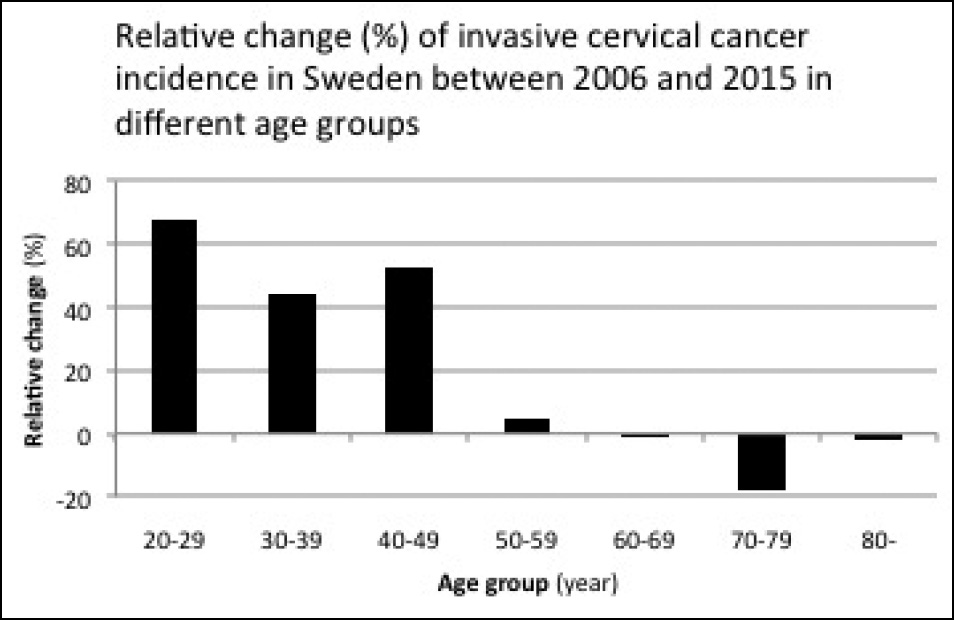 RETRACTED: Increased incidence of cervical cancer in Sweden